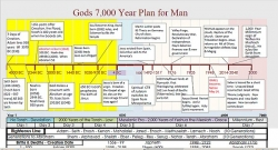 Downloadable Timeline - Gods 7,000 Year Plan for Man